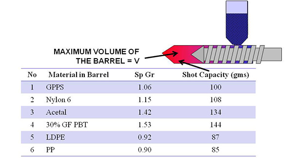 Density Of Plastic >> Polymers And Plastics Resources For Scientific Molding And