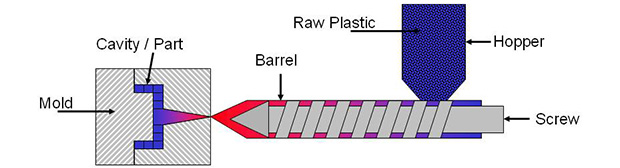 Injection Molding - Resources for Scientific Molding and