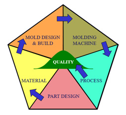 FimmTech Robust Process Development and Scientific Molding